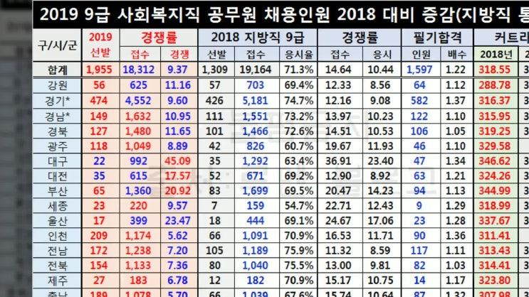 9급 사회복지공무원 경쟁률 및 커트라인 합격선(2019)